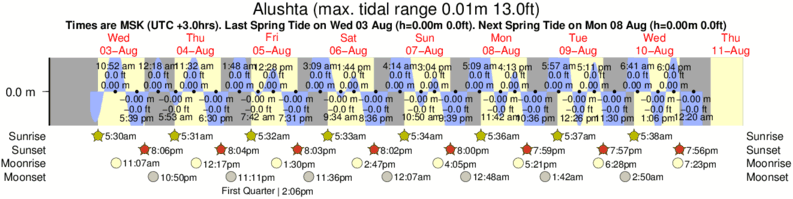Alushta tide times for the next 7 days