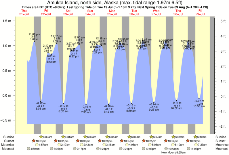 Amukta Island, north side, Alaska tide times for the next 7 days