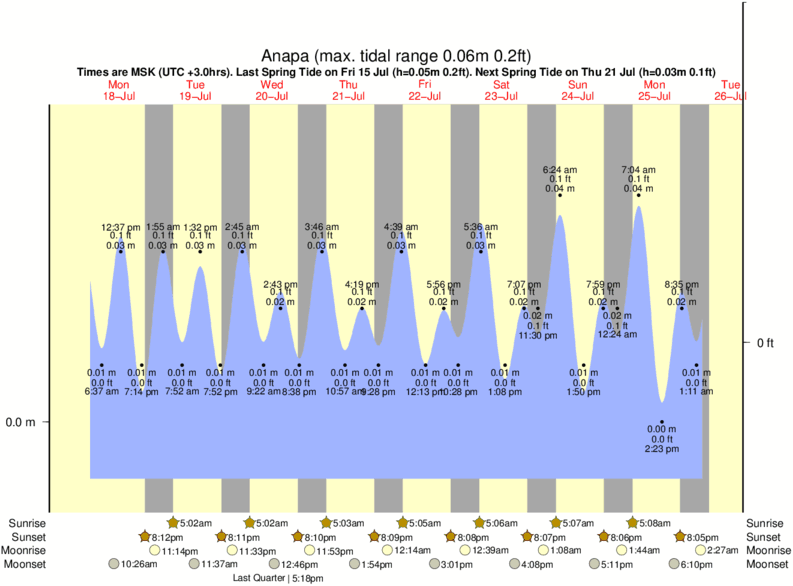 Anapa tide times for the next 7 days