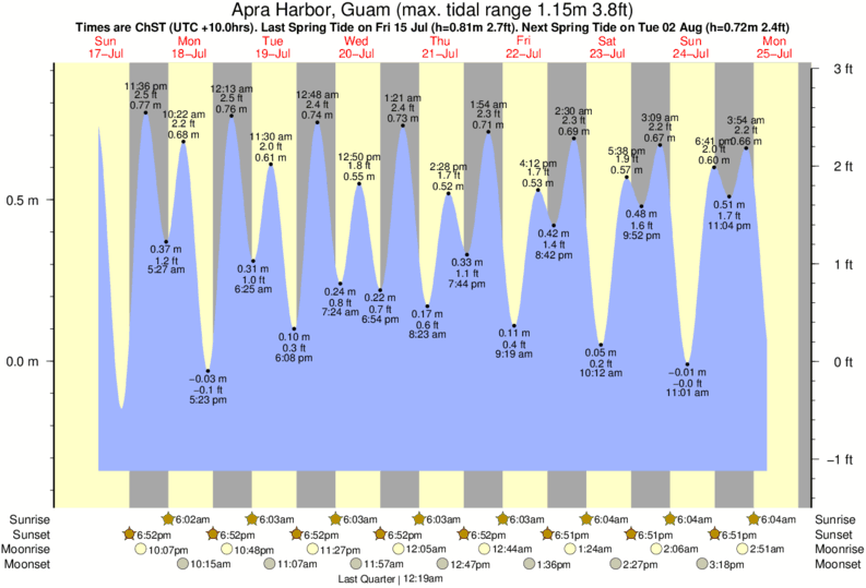 Apra Harbor, Guam tide times for the next 7 days