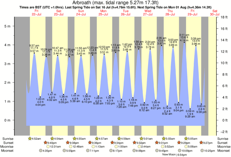 Arbroath tide times for the next 7 days