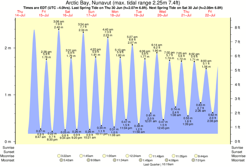 Arctic Bay, Nunavut tide times for the next 7 days