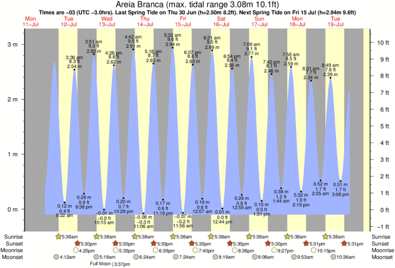 Areia Branca tide times for the next 7 days