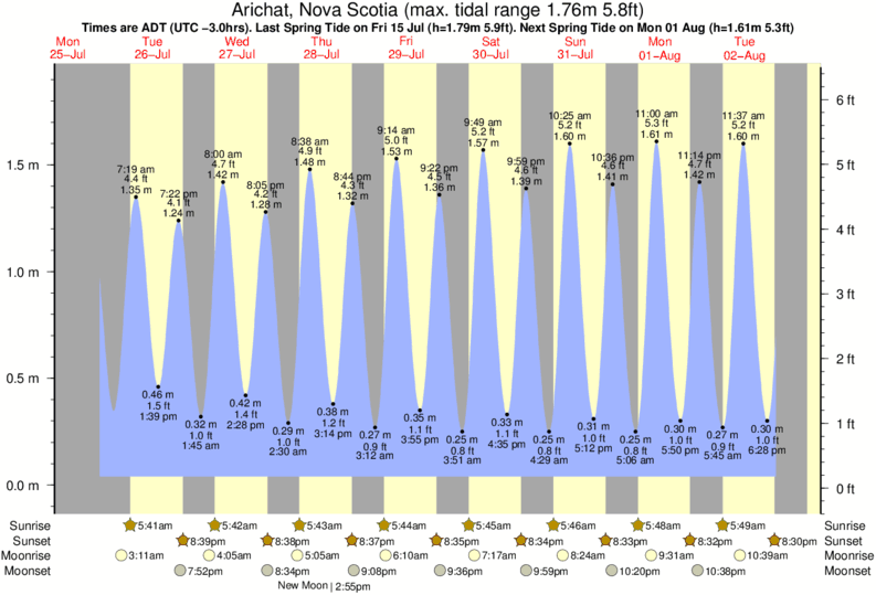 Arichat, Nova Scotia tide times for the next 7 days