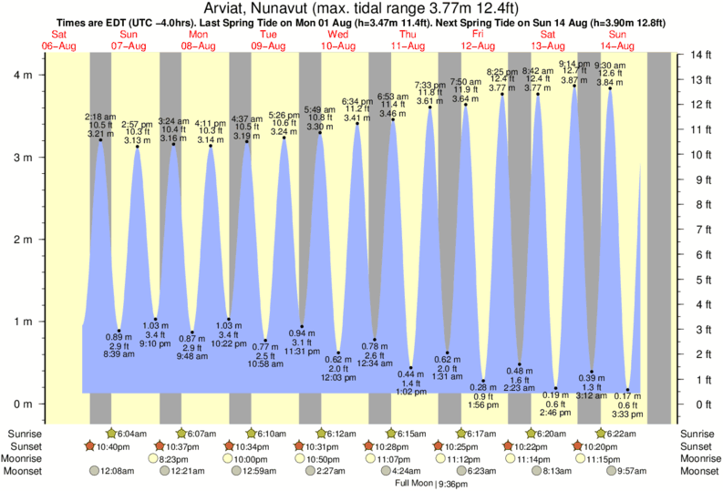 Arviat, Nunavut tide times for the next 7 days