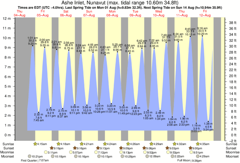 Ashe Inlet, Nunavut tide times for the next 7 days