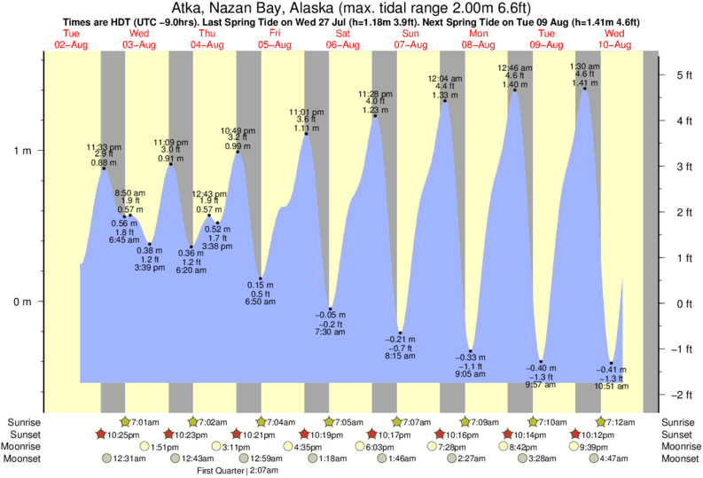Atka, Nazan Bay, Alaska tide times for the next 7 days
