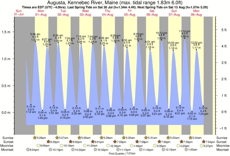 Augusta, Kennebec River, Maine tide times for the next 7 days