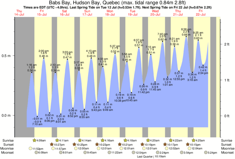 Babs Bay, Hudson Bay, Quebec tide times for the next 7 days