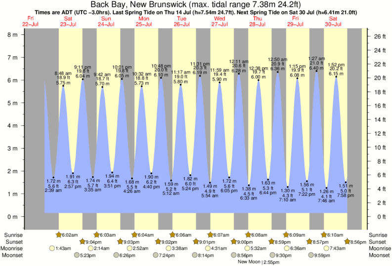 Back Bay, New Brunswick tide times for the next 7 days