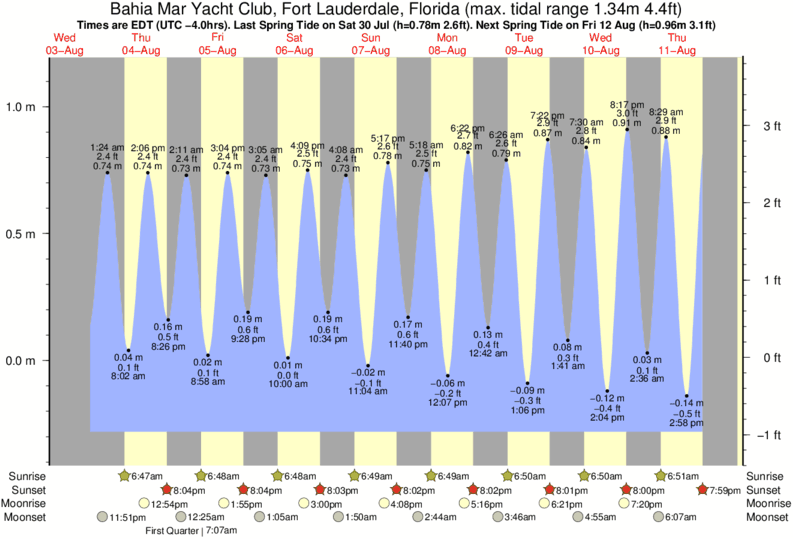 Bahía Mar Yacht Club, Fort Lauderdale, Florida tide times for the next 7 days