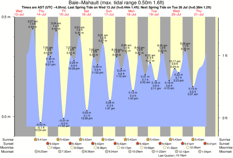 Baie-Mahault tide times for the next 7 days