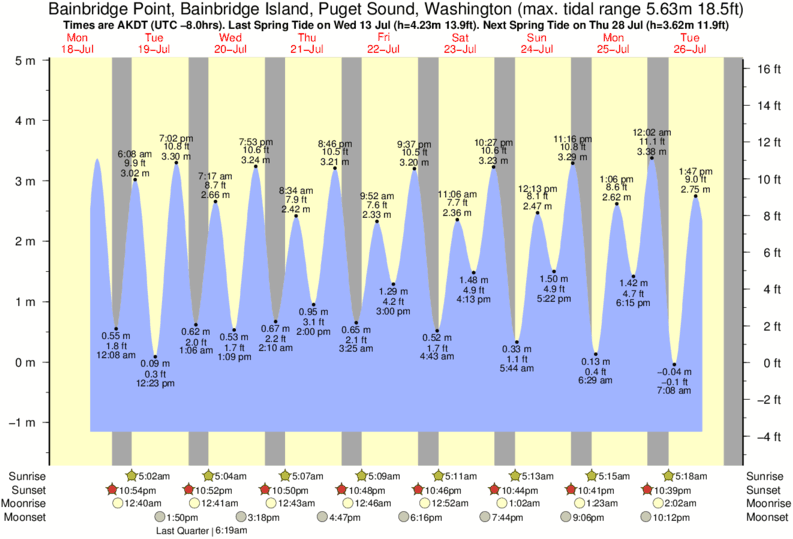 Tide Times And Tide Chart For Bainbridge Point Bainbridge Island