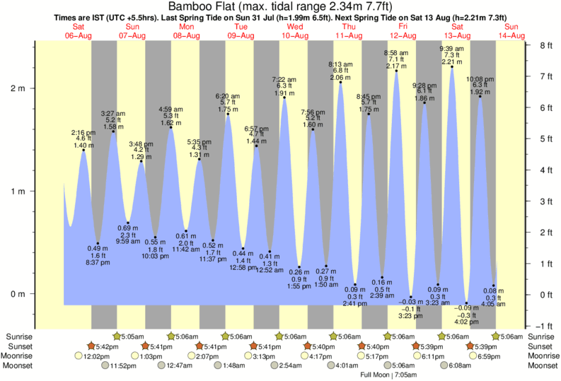 Bamboo Flat tide times for the next 7 days