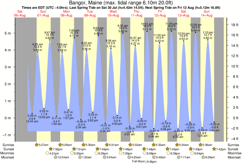 Bangor, Maine tide times for the next 7 days