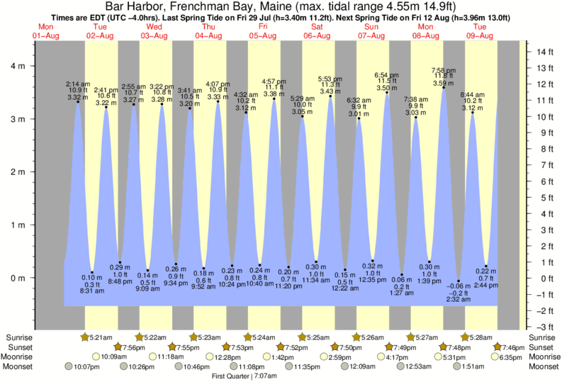 Bar Harbor, Frenchman Bay, Maine tide times for the next 7 days