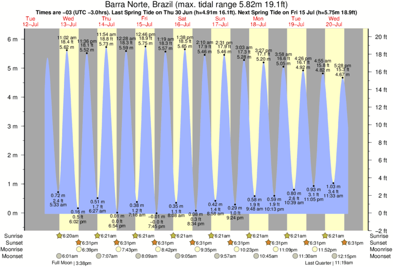 Barra Norte, Brazil tide times for the next 7 days