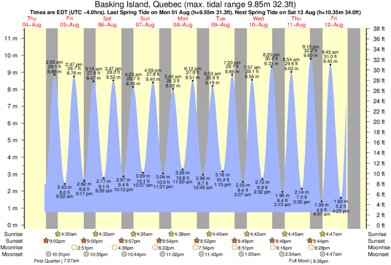 Basking Island, Quebec tide times for the next 7 days
