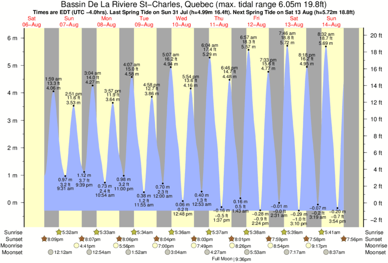 Bassin De La Riviere St-Charles, Quebec tide times for the next 7 days