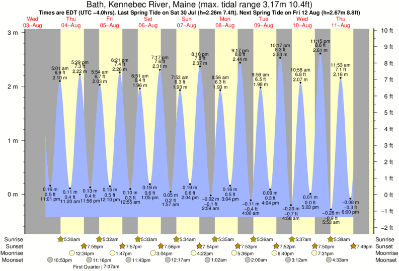 Bath, Kennebec River, Maine tide times for the next 7 days