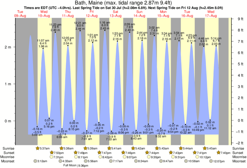 Bath, Maine tide times for the next 7 days