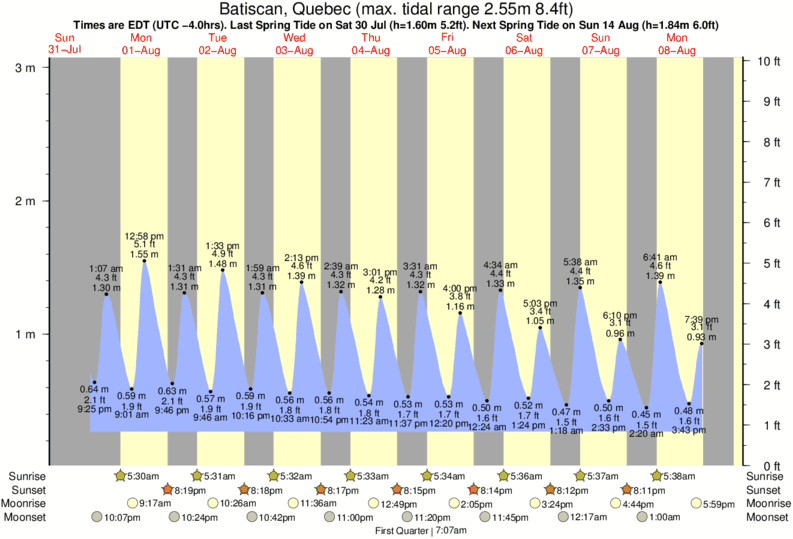 Batiscan, Quebec tide times for the next 7 days