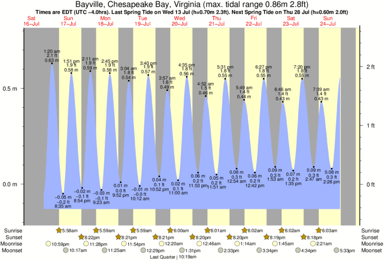 Bayville, Chesapeake Bay, Virginia tide times for the next 7 days