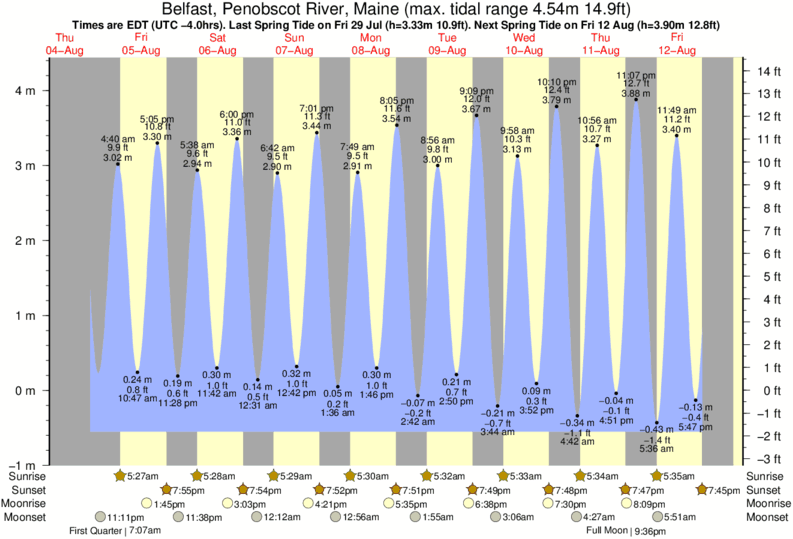 Belfast, Penobscot River, Maine tide times for the next 7 days