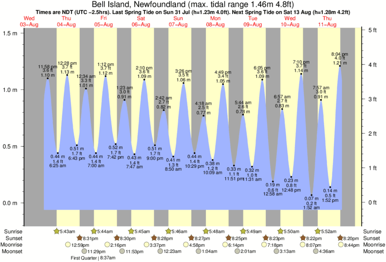 Bell Island, Newfoundland tide times for the next 7 days