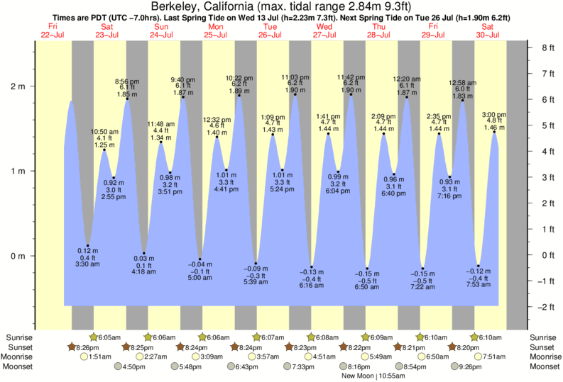 Berkeley, California tide times for the next 7 days