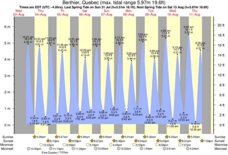 Berthier, Quebec tide times for the next 7 days