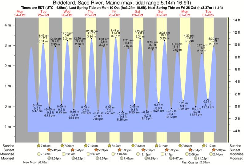 Saco maine tide chart