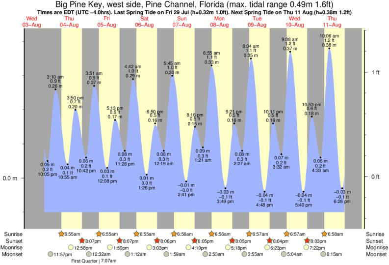Big Pine Key, west side, Pine Channel, Florida tide times for the next 7 days