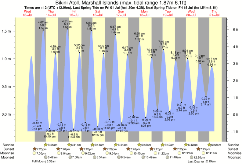 Bikini Atoll, Marshall Islands tide times for the next 7 days