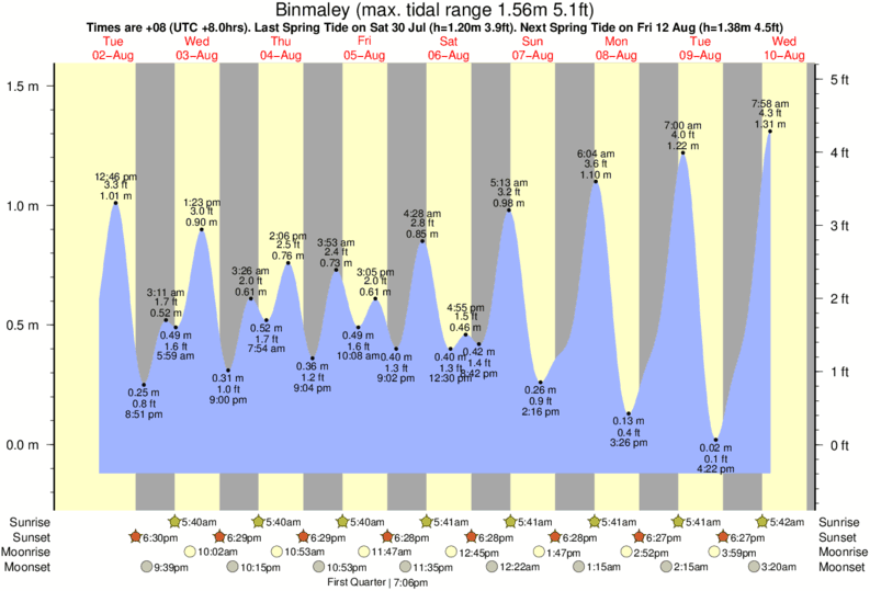 Binmaley tide times for the next 7 days