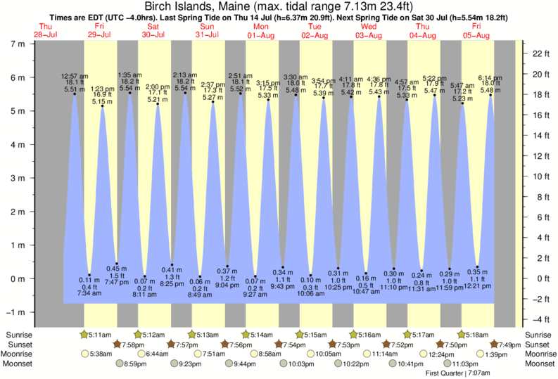 Birch Islands, Maine tide times for the next 7 days