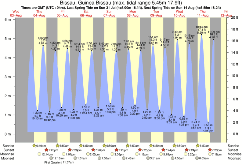 Bissau, Guinea Bissau tide times for the next 7 days