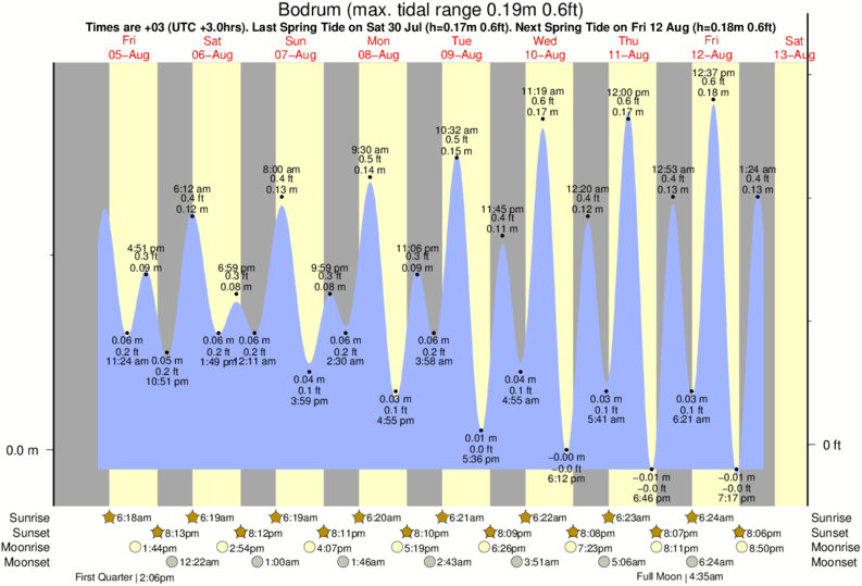 Bodrum tide times for the next 7 days