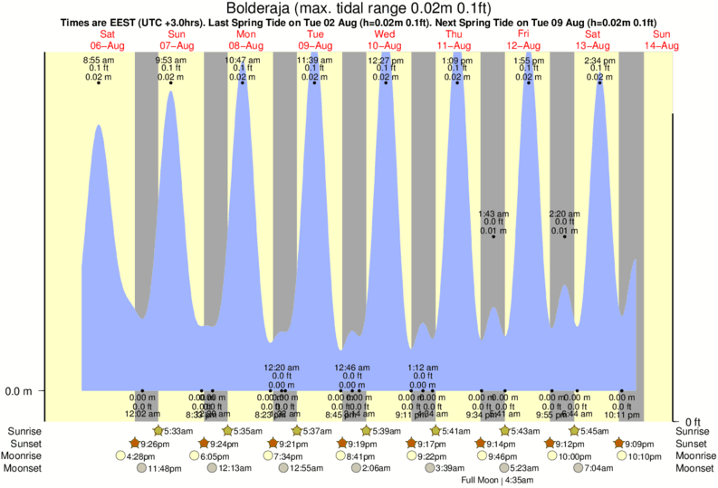 Bolderaja tide times for the next 7 days