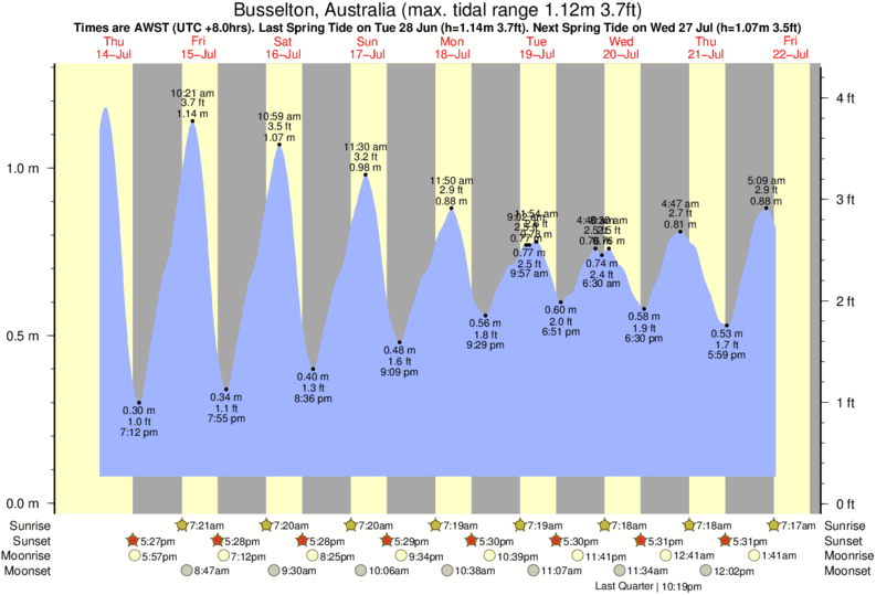 Busselton, Australia tide times for the next 7 days