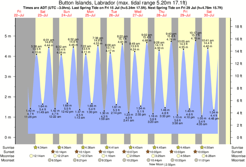 Button Islands, Labrador tide times for the next 7 days