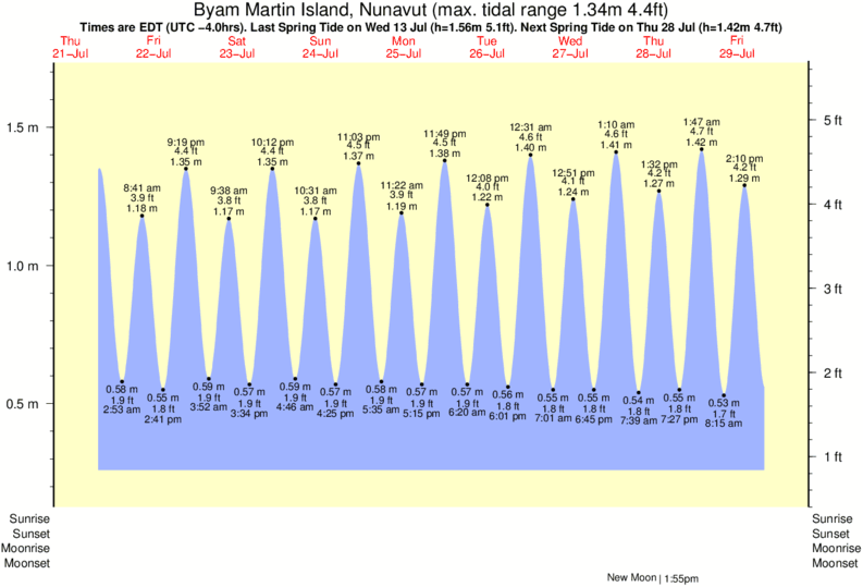 Byam Martin Island, Nunavut tide times for the next 7 days