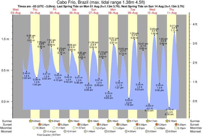 Cabo Frio, Brazil tide times for the next 7 days