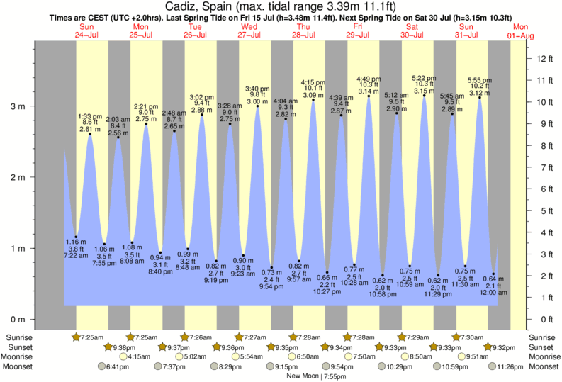 Cadiz, Spain tide times for the next 7 days