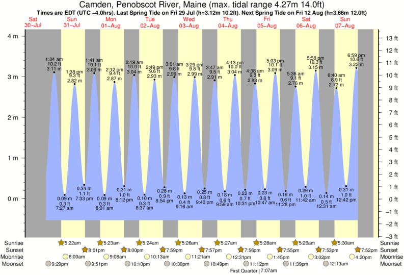 Camden, Penobscot River, Maine tide times for the next 7 days