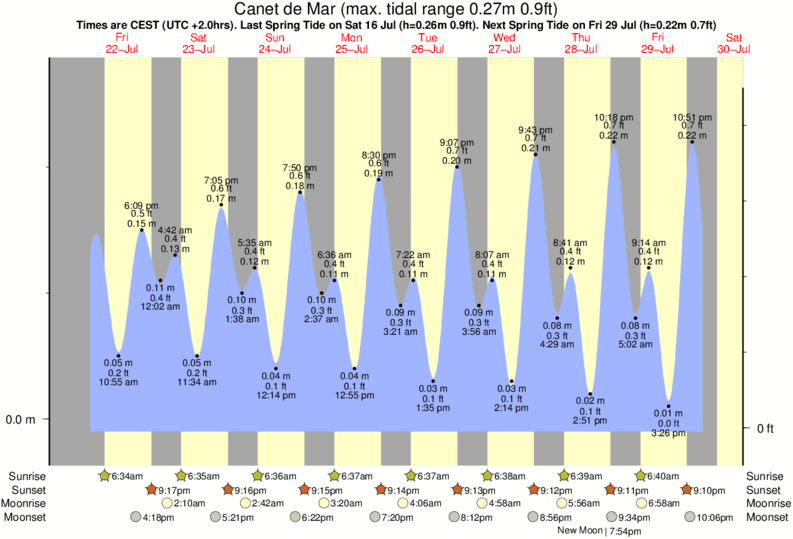 Canet de Mar tide times for the next 7 days