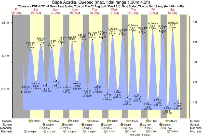 Cape Acadia, Quebec tide times for the next 7 days