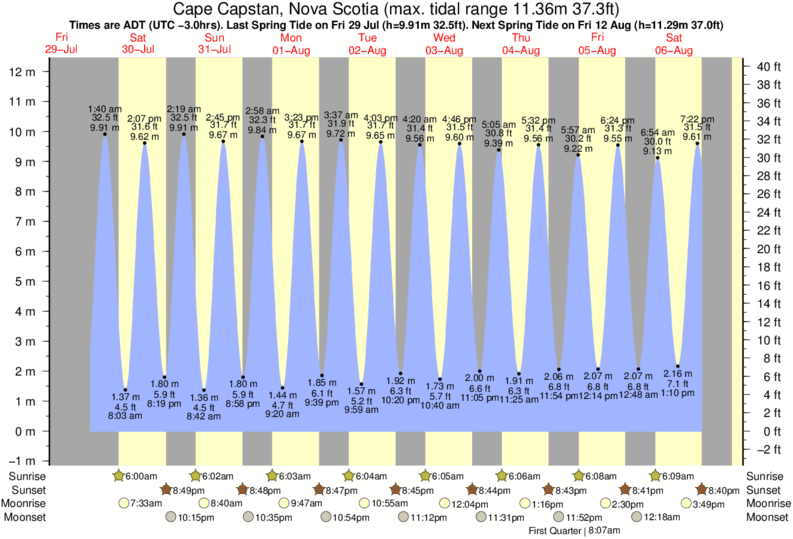 Cape Capstan, Nova Scotia tide times for the next 7 days