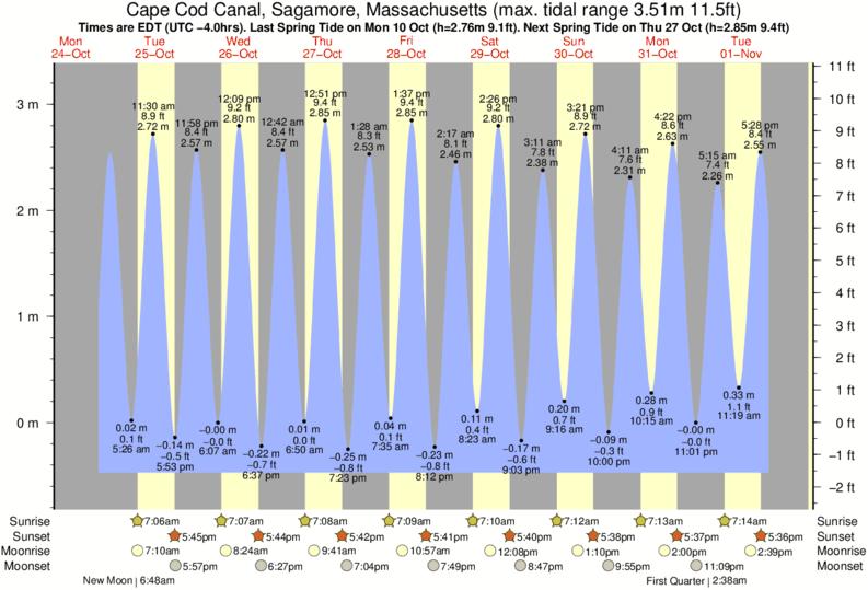 Niantic tide chart