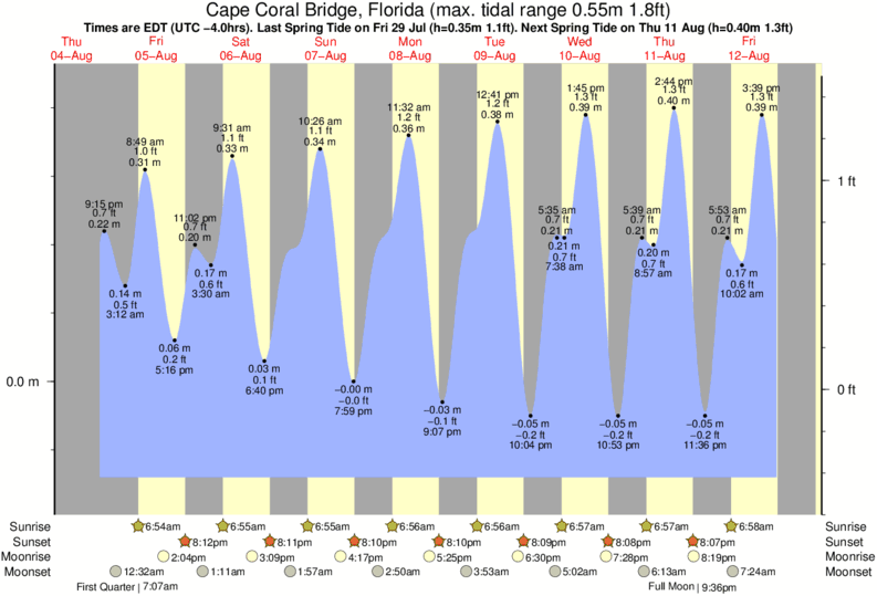 Cape Coral Bridge, Florida tide times for the next 7 days